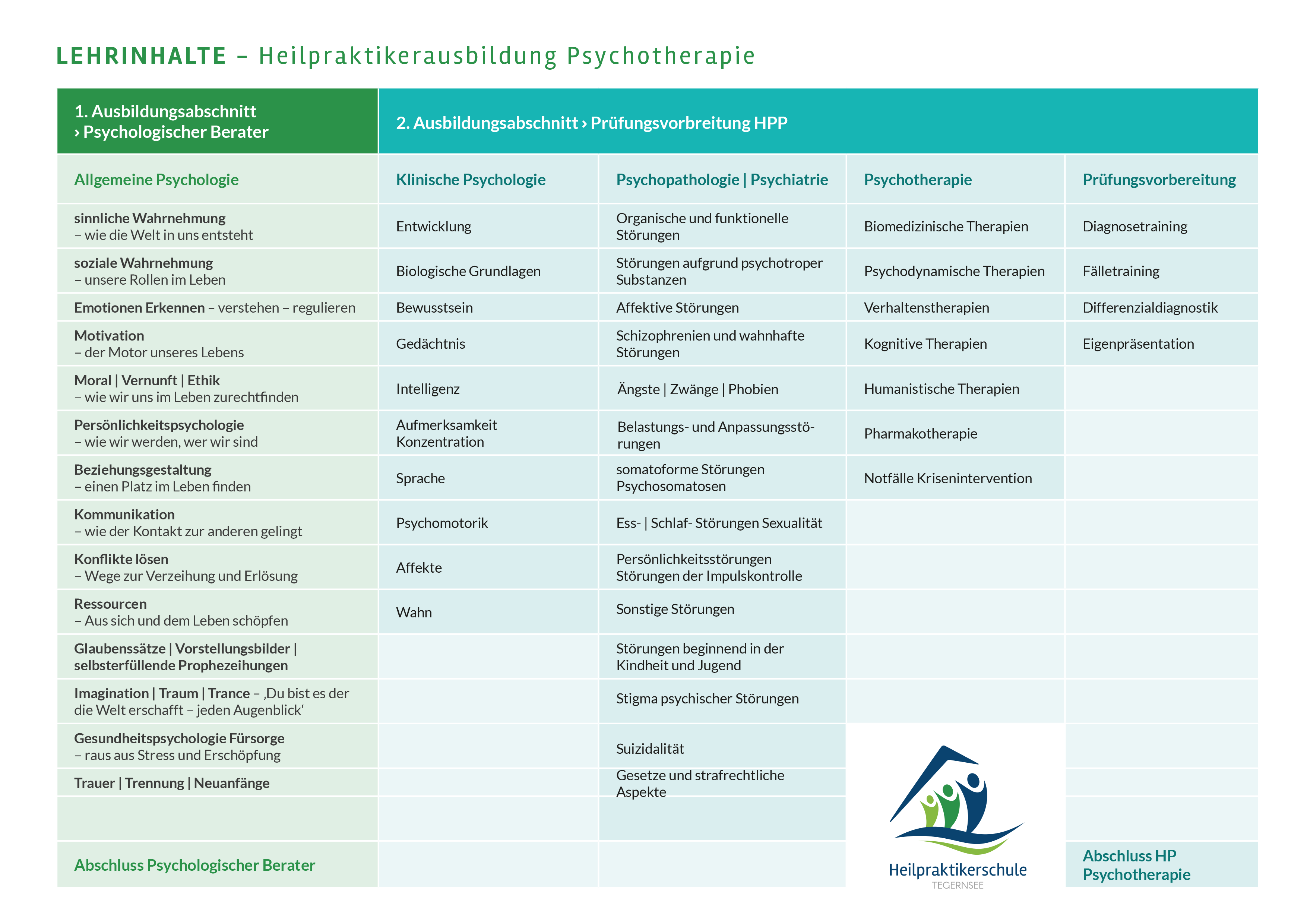 Lerninhalte für die Ausbildung zum Heilpraktiker Psychologie und Psychotherapie in der Heilpraktikerschule Tegernsee